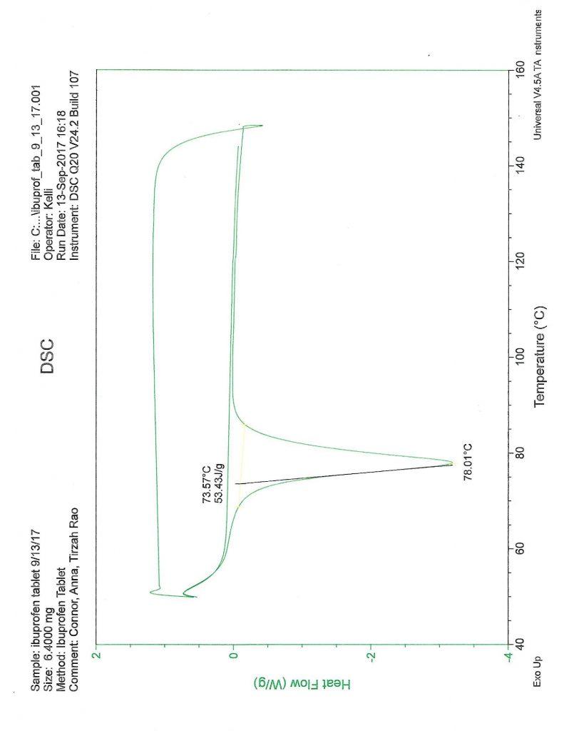 annas-graph-1